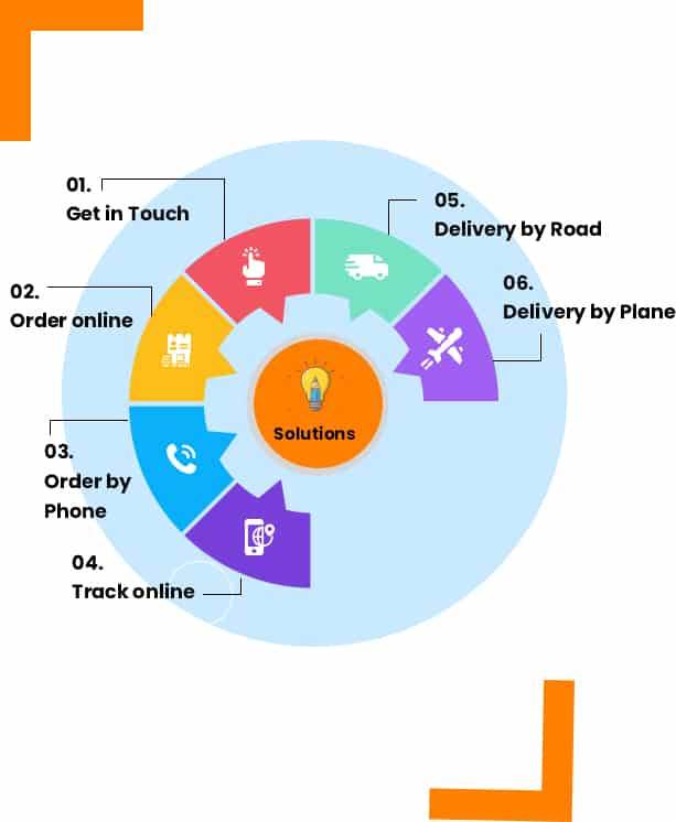 book online delivery courier by road by plane